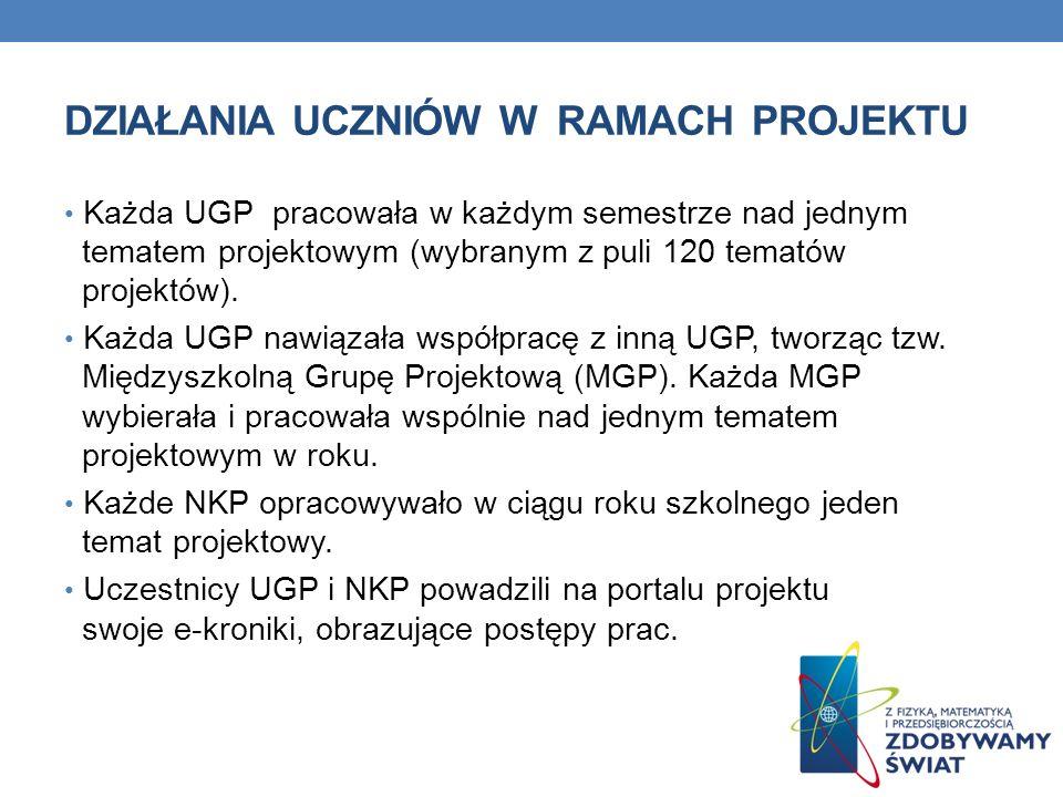DZIAŁANIA UCZNIÓW W RAMACH PROJEKTU Każda UGP pracowała w każdym semestrze nad jednym tematem projektowym (wybranym z puli 120 tematów projektów). Każ