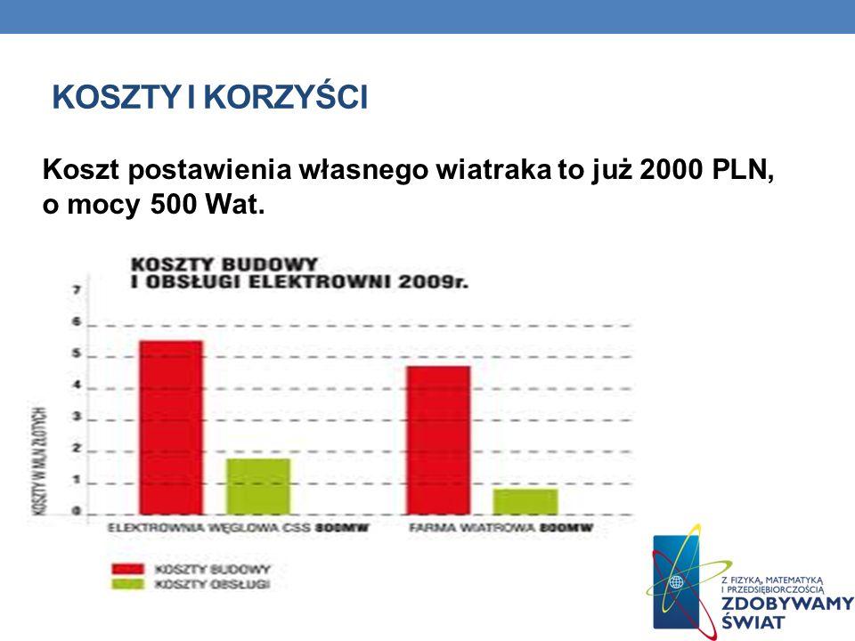 KOSZTY I KORZYŚCI Koszt postawienia własnego wiatraka to już 2000 PLN, o mocy 500 Wat.