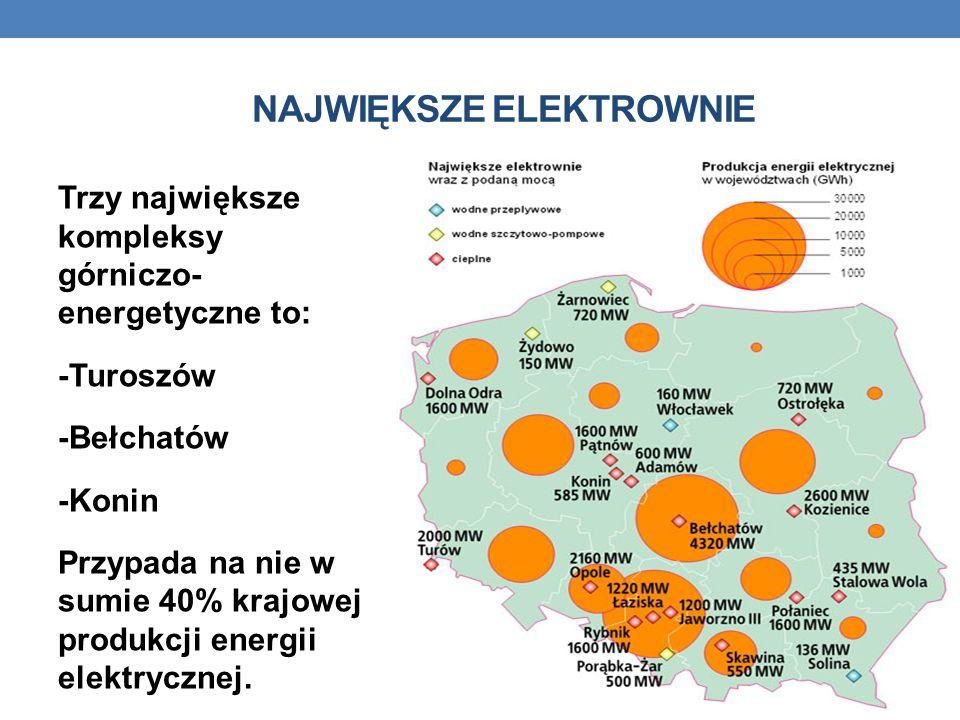 NAJWIĘKSZE ELEKTROWNIE Trzy największe kompleksy górniczo- energetyczne to: -Turoszów -Bełchatów -Konin Przypada na nie w sumie 40% krajowej produkcji