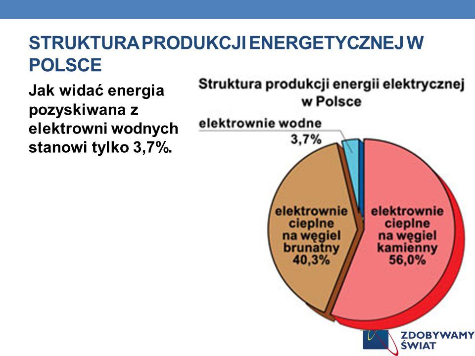 STRUKTURA PRODUKCJI ENERGETYCZNEJ W POLSCE Jak widać energia pozyskiwana z elektrowni wodnych stanowi tylko 3,7%.