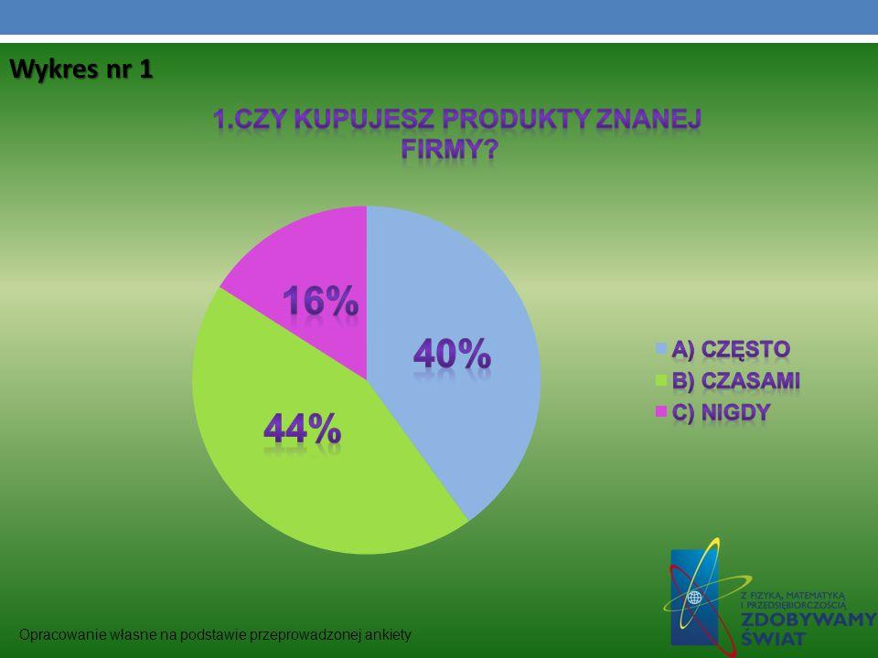 Opracowanie własne na podstawie przeprowadzonej ankiety Wykres nr 1