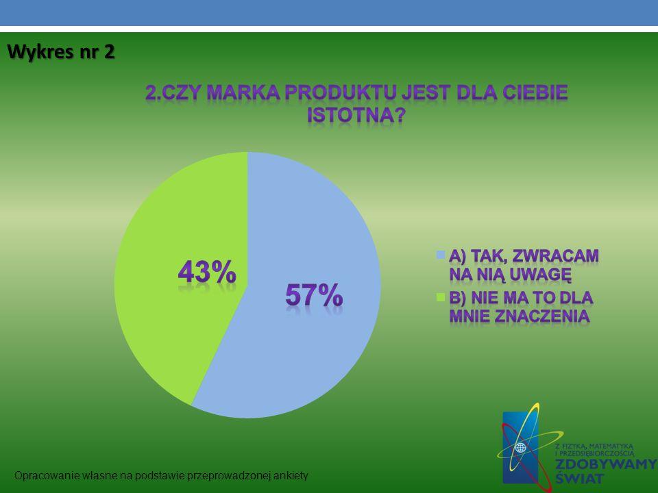Opracowanie własne na podstawie przeprowadzonej ankiety Wykres nr 2