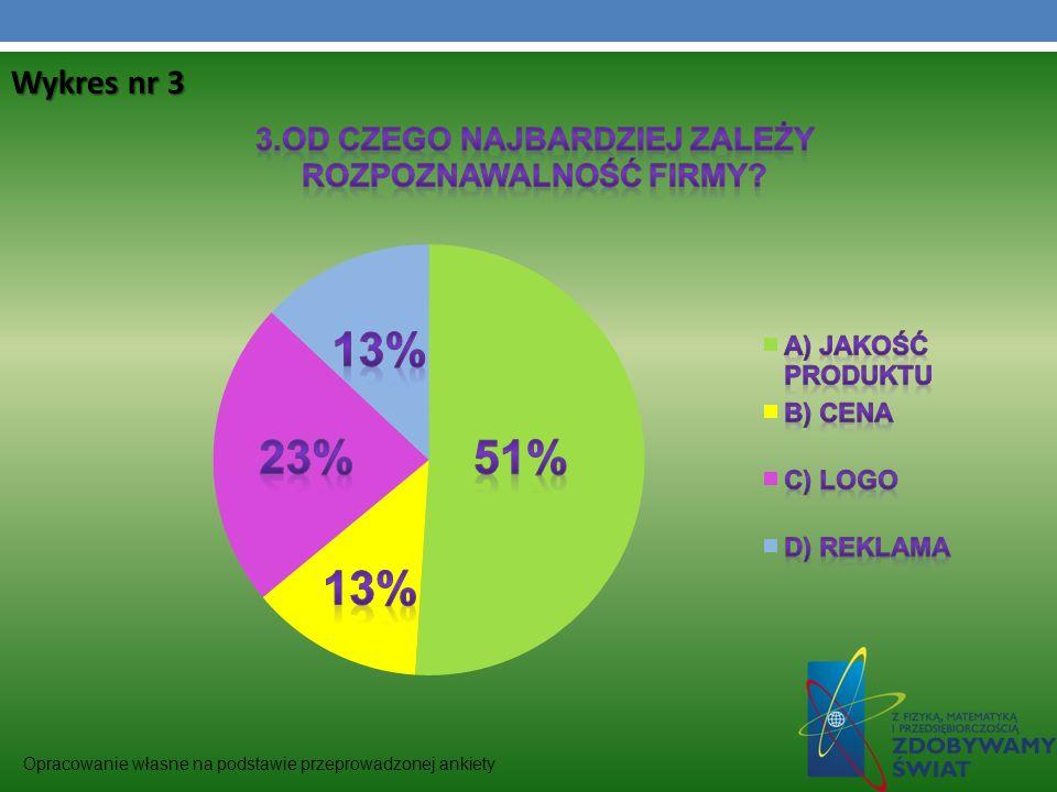 Opracowanie własne na podstawie przeprowadzonej ankiety Wykres nr 3
