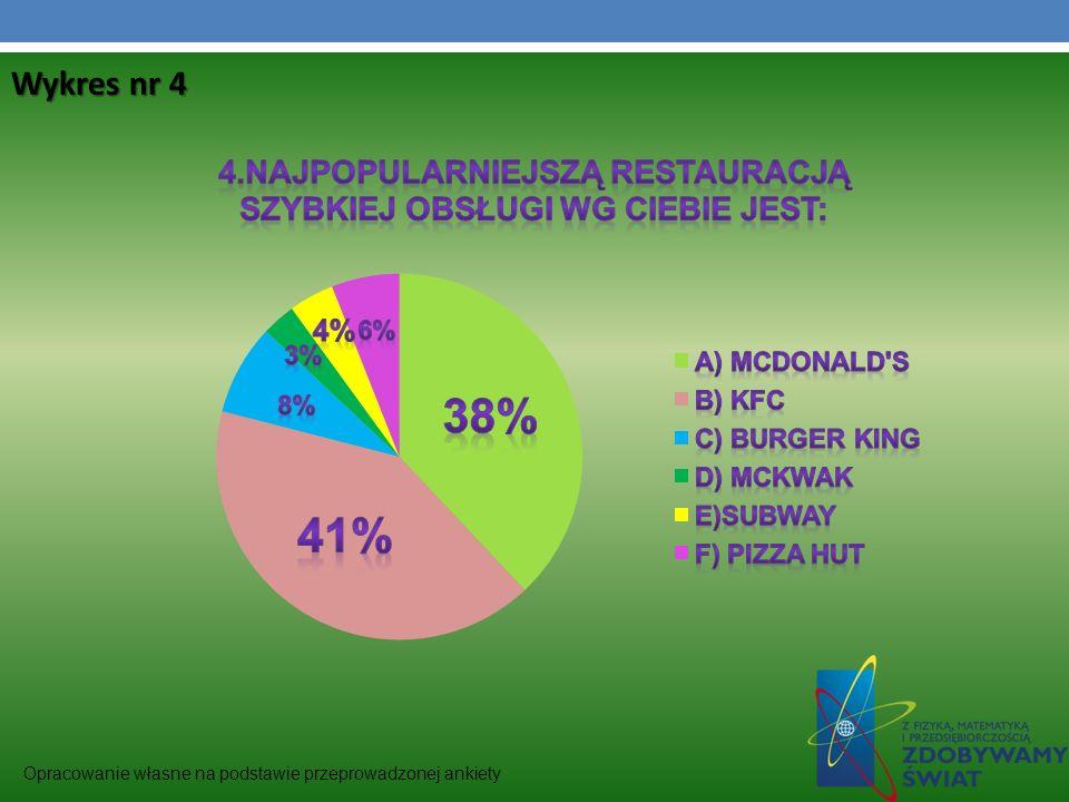 Opracowanie własne na podstawie przeprowadzonej ankiety Wykres nr 4