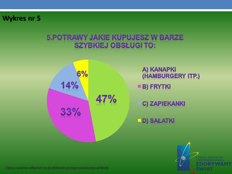 Wykres nr 5 Opracowanie własne na podstawie przeprowadzonej ankiety