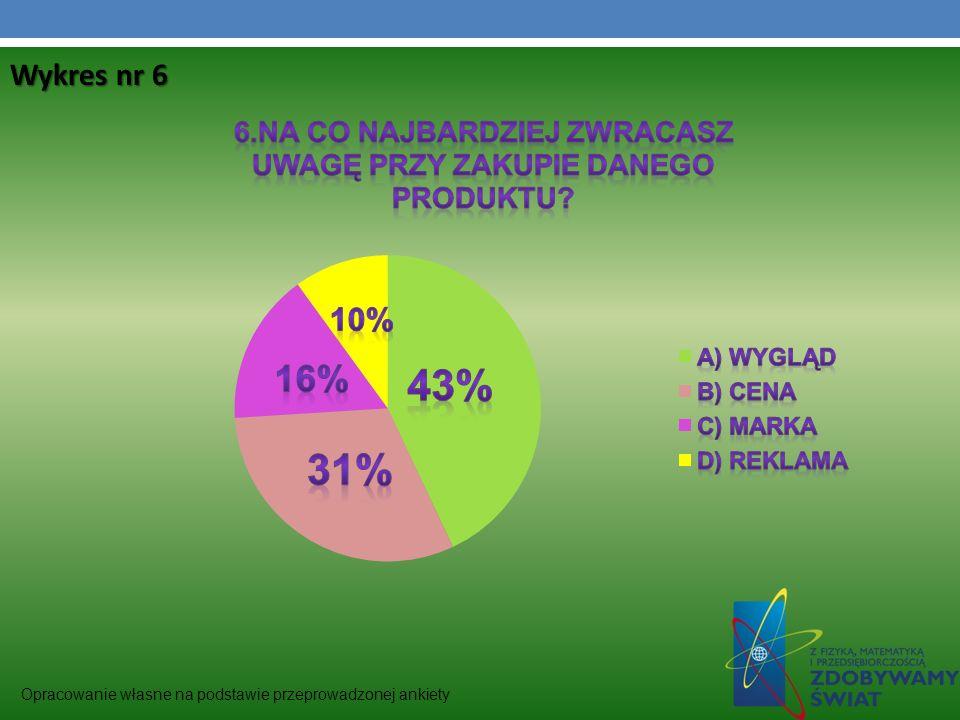 Wykres nr 6 Opracowanie własne na podstawie przeprowadzonej ankiety