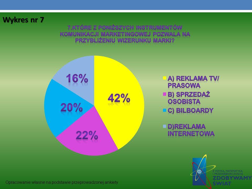 Wykres nr 7 Opracowanie własne na podstawie przeprowadzonej ankiety