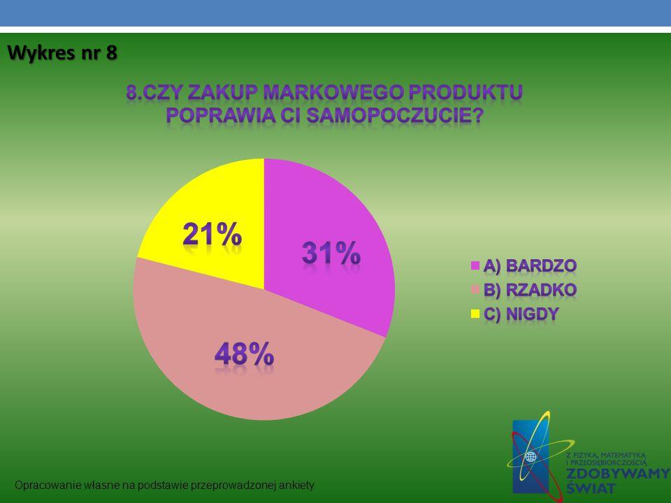 Wykres nr 8 Opracowanie własne na podstawie przeprowadzonej ankiety