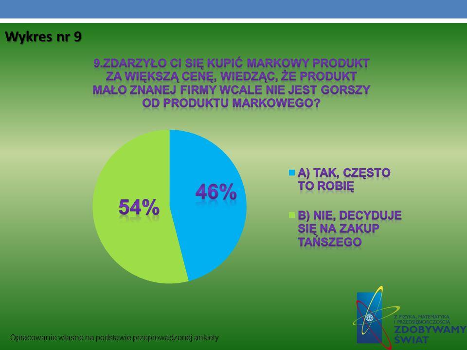 Wykres nr 9 Opracowanie własne na podstawie przeprowadzonej ankiety