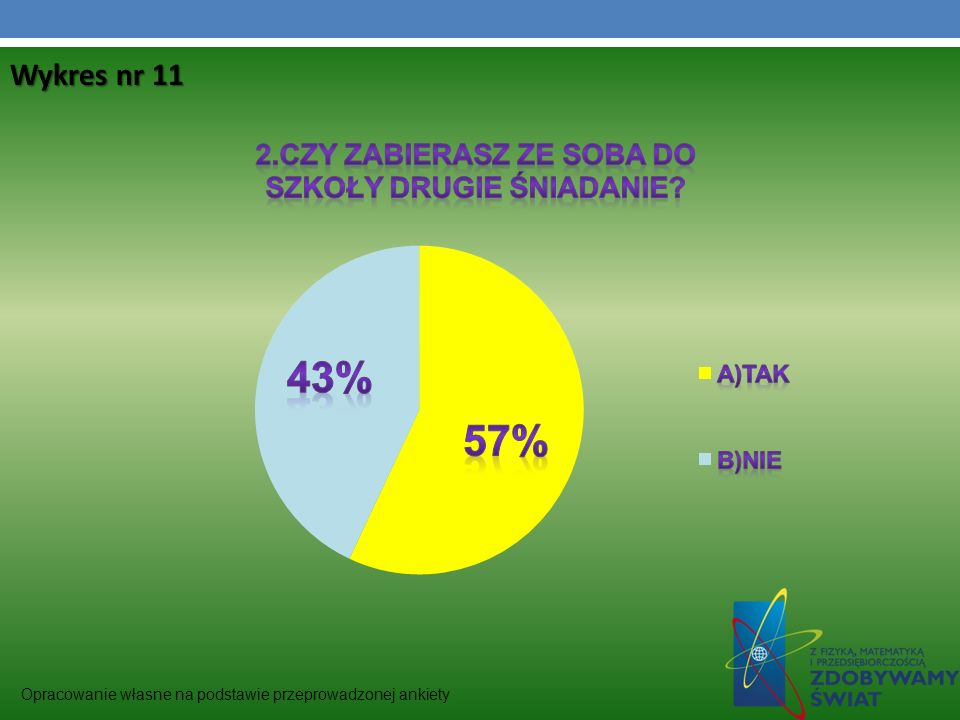 Wykres nr 11 Opracowanie własne na podstawie przeprowadzonej ankiety