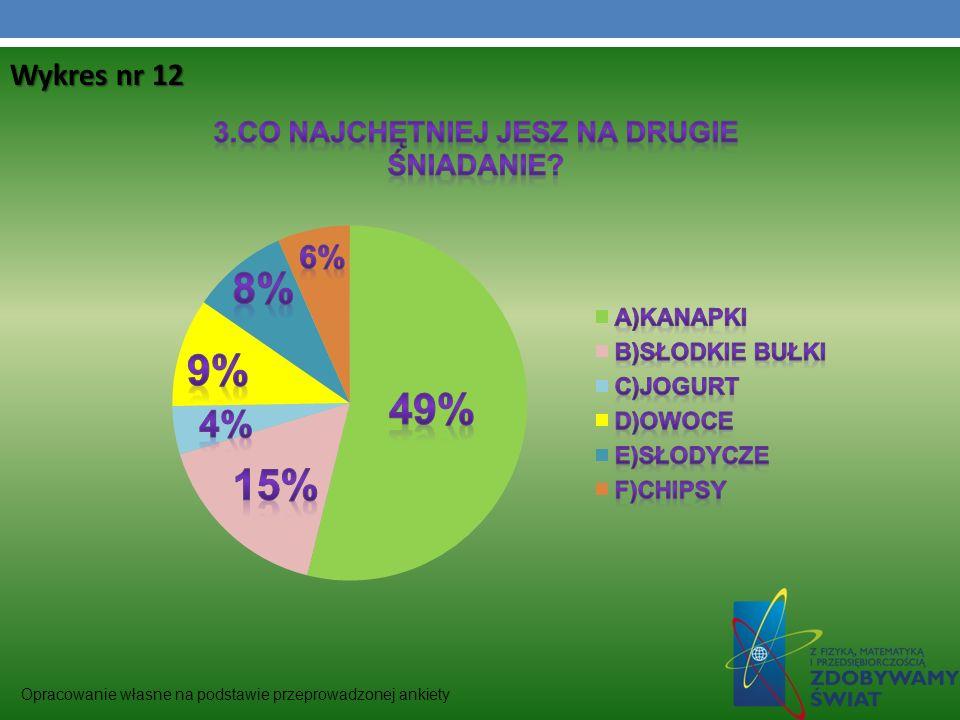Wykres nr 12 Opracowanie własne na podstawie przeprowadzonej ankiety