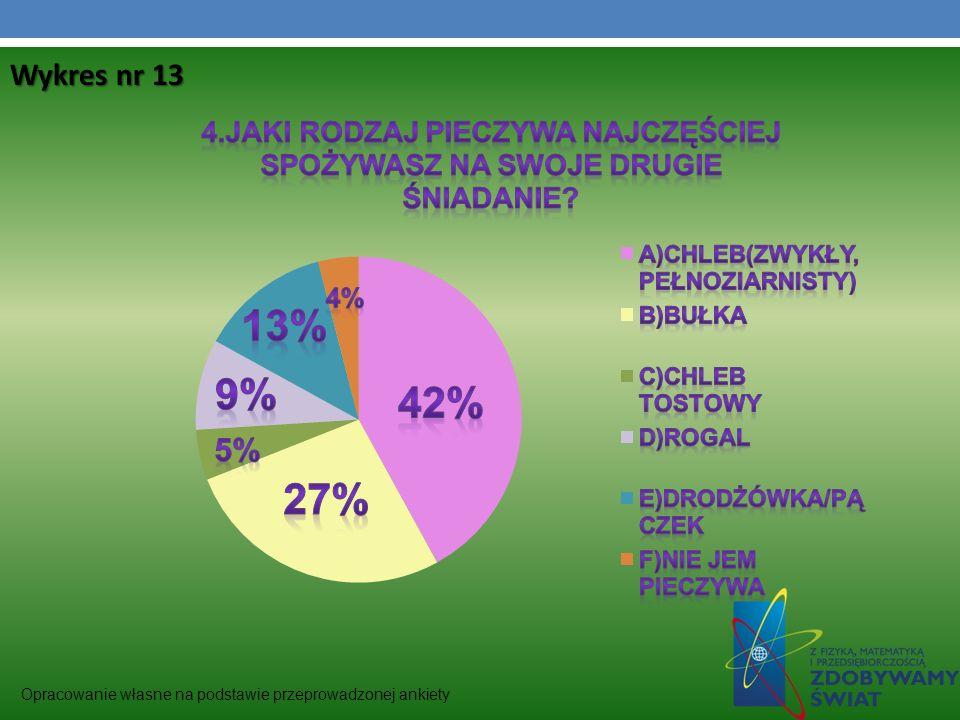 Wykres nr 13 Opracowanie własne na podstawie przeprowadzonej ankiety