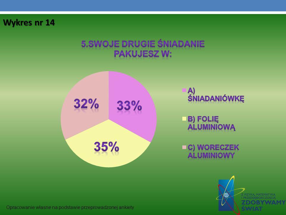 Wykres nr 14 Opracowanie własne na podstawie przeprowadzonej ankiety