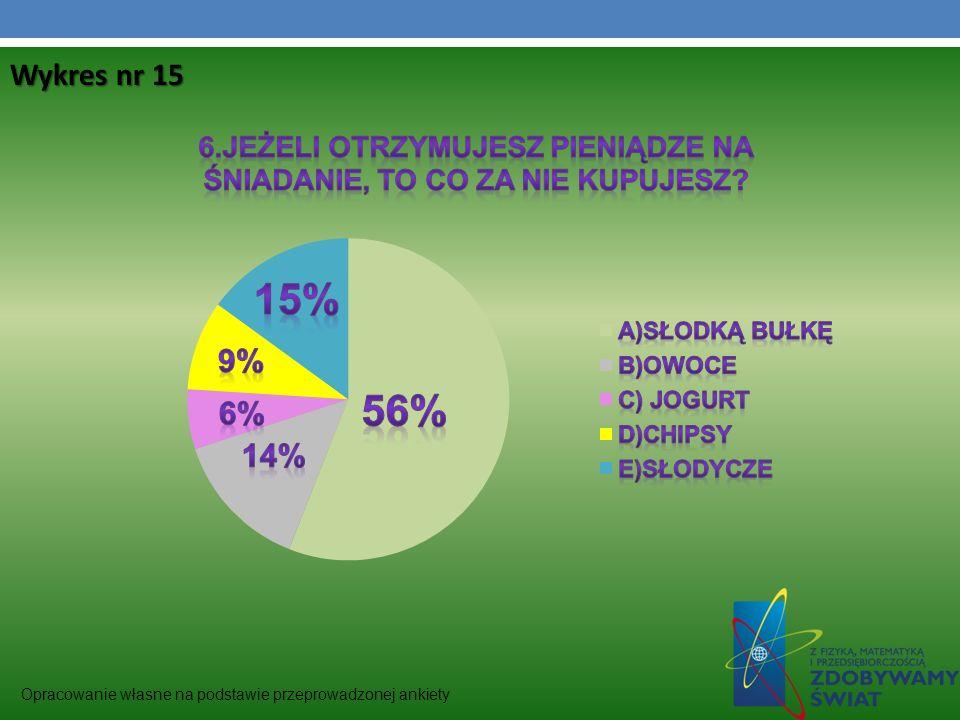 Wykres nr 15 Opracowanie własne na podstawie przeprowadzonej ankiety