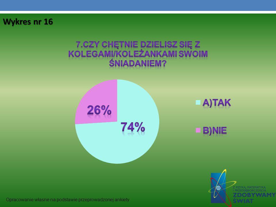 Wykres nr 16 Opracowanie własne na podstawie przeprowadzonej ankiety