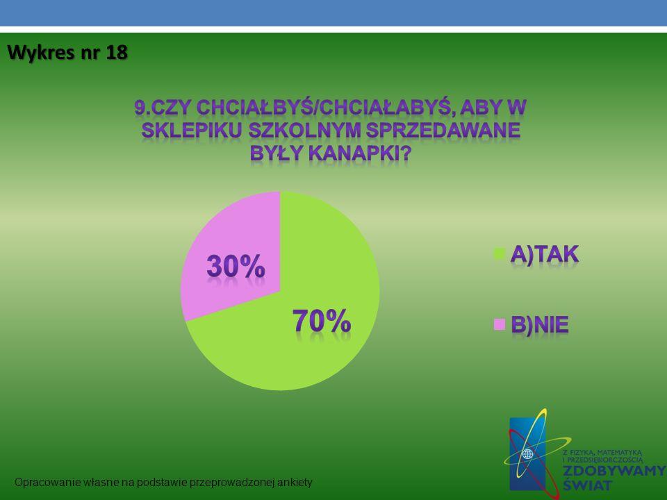 Wykres nr 18 Opracowanie własne na podstawie przeprowadzonej ankiety