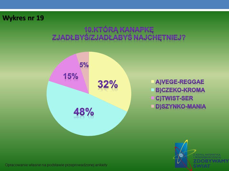 Wykres nr 19 Opracowanie własne na podstawie przeprowadzonej ankiety