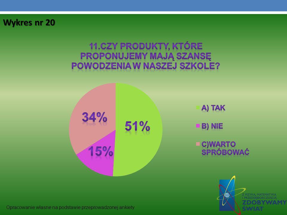 Wykres nr 20 Opracowanie własne na podstawie przeprowadzonej ankiety