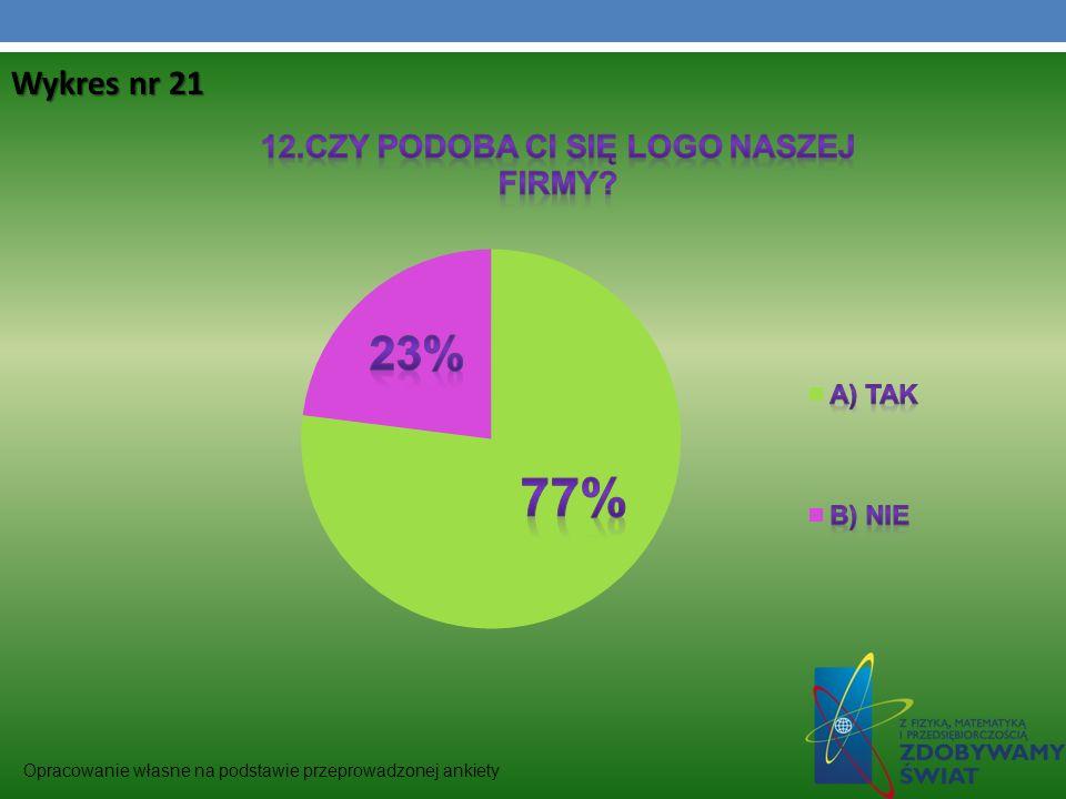 Wykres nr 21 Opracowanie własne na podstawie przeprowadzonej ankiety