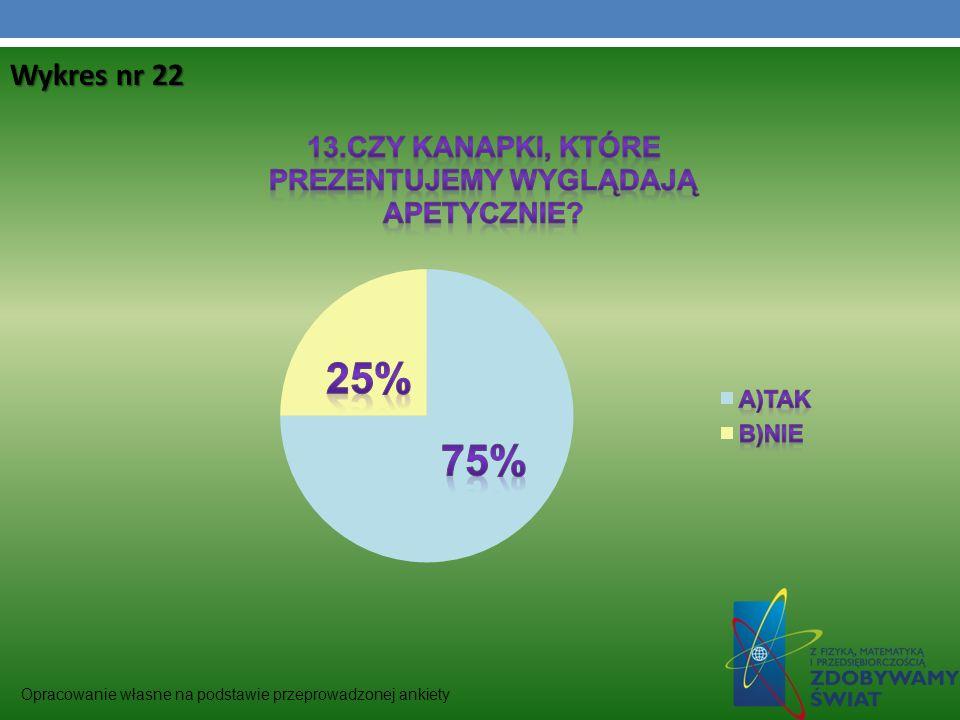 Wykres nr 22 Opracowanie własne na podstawie przeprowadzonej ankiety