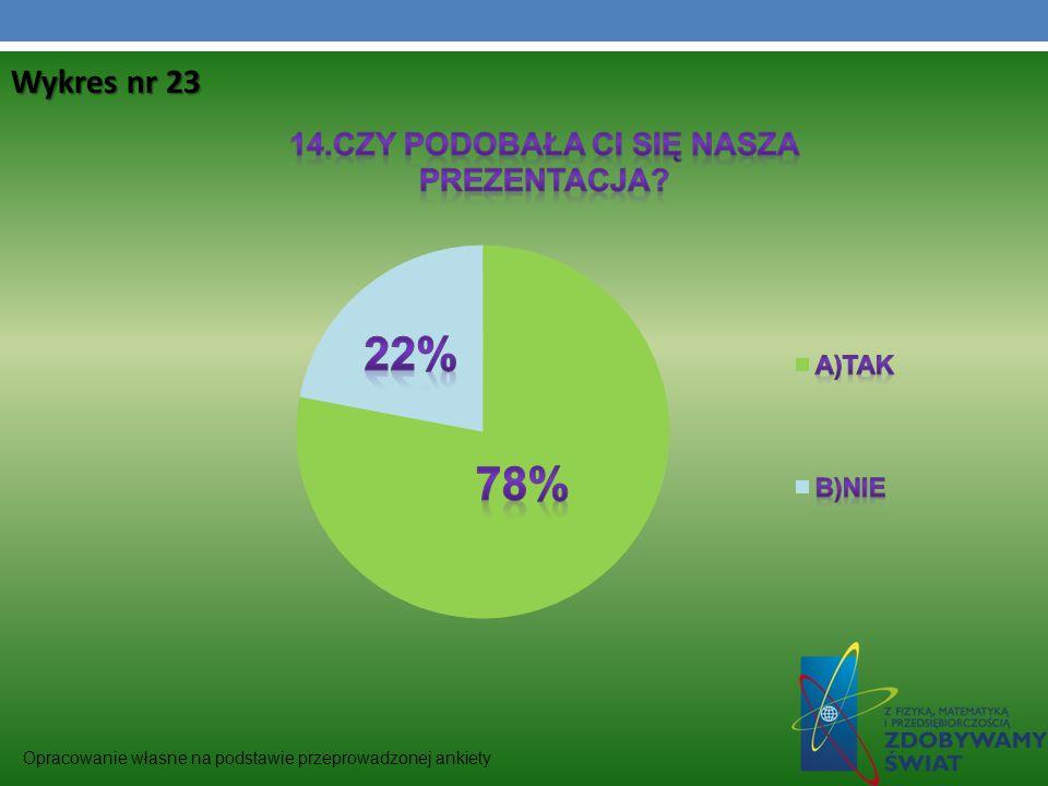 Wykres nr 23 Opracowanie własne na podstawie przeprowadzonej ankiety