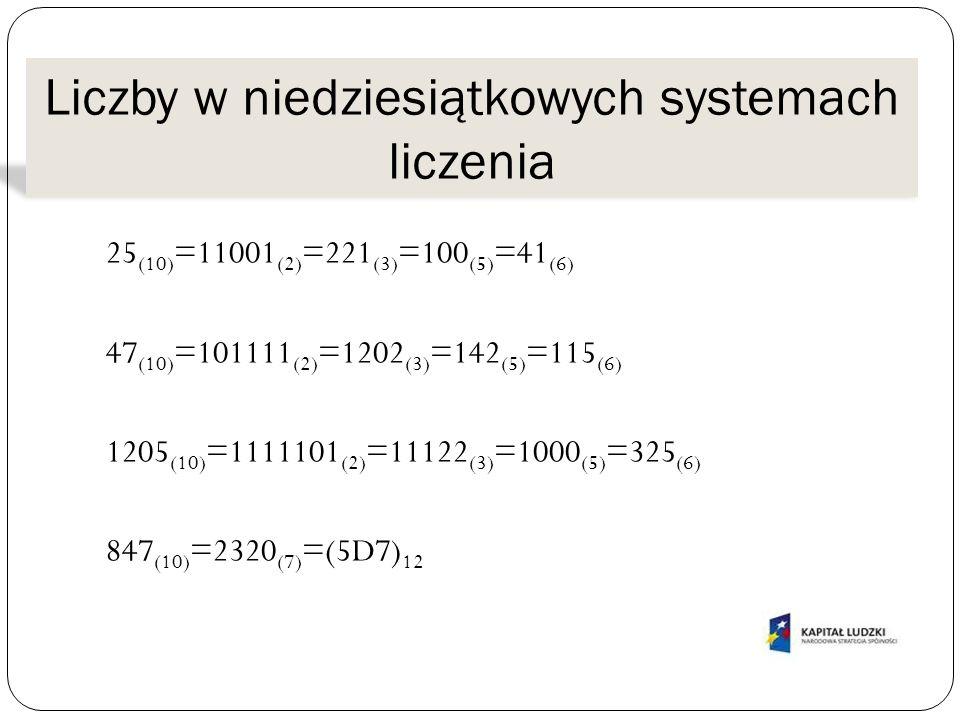 Liczby w niedziesiątkowych systemach liczenia 25 (10) =11001 (2) =221 (3) =100 (5) =41 (6) 47 (10) =101111 (2) =1202 (3) =142 (5) =115 (6) 1205 (10) =