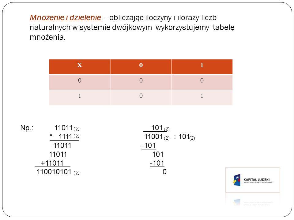 Mnożenie i dzielenie – obliczając iloczyny i ilorazy liczb naturalnych w systemie dwójkowym wykorzystujemy tabelę mnożenia. X01 000 101 Np.: 11011 101