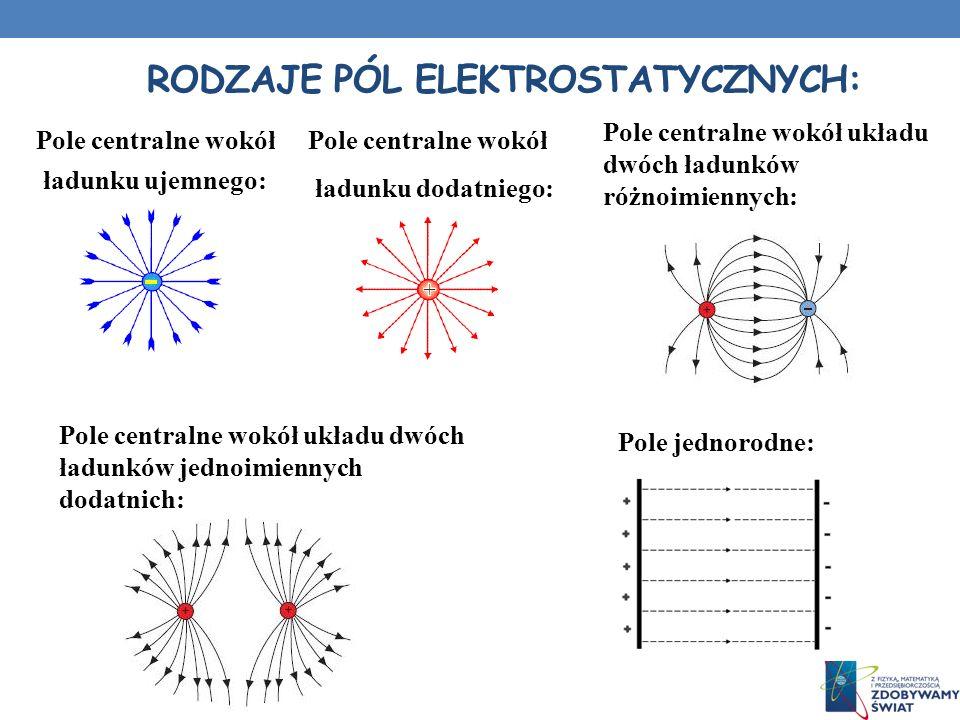 RODZAJE PÓL ELEKTROSTATYCZNYCH: Pole centralne wokół ładunku ujemnego: Pole centralne wokół ładunku dodatniego: Pole centralne wokół układu dwóch ładu