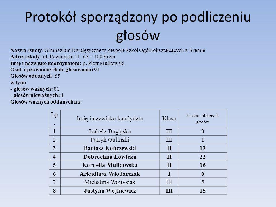 Protokół sporządzony po podliczeniu głosów Lp. Imię i nazwisko kandydataKlasa Liczba oddanych głosów 1Izabela BugajskaIII3 2Patryk GulińskiIII1 3Barto