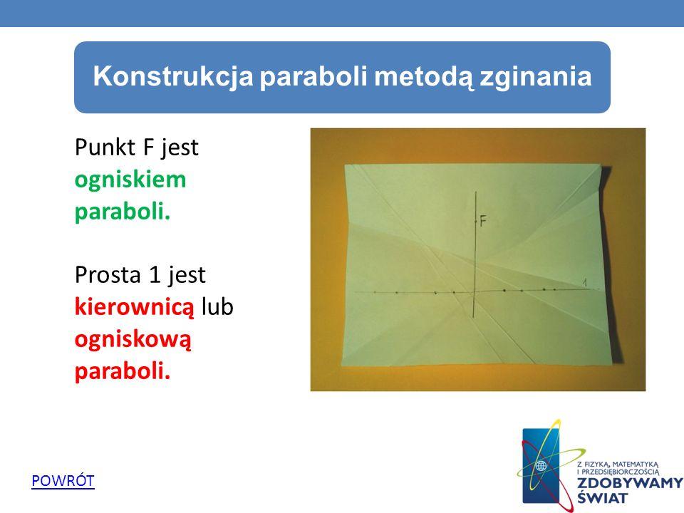 Punkt F jest ogniskiem paraboli. Prosta 1 jest kierownicą lub ogniskową paraboli. POWRÓT Konstrukcja paraboli metodą zginania