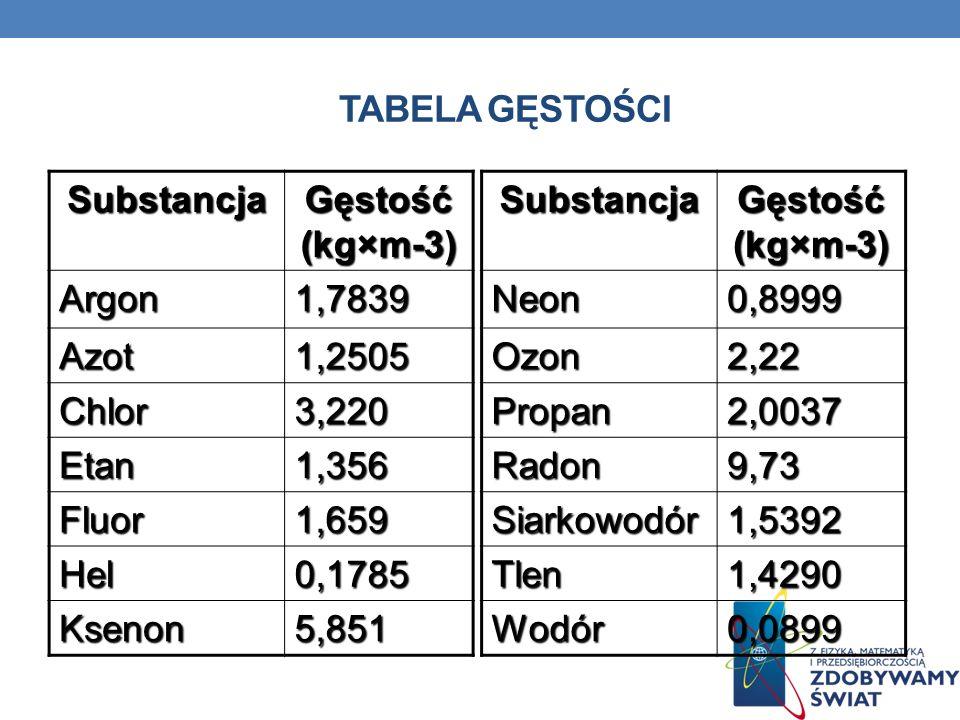 Substancja Gęstość (kg×m-3) Neon0,8999 Ozon2,22 Propan2,0037 Radon9,73 Siarkowodór1,5392 Tlen1,4290 Wodór0,0899 TABELA GĘSTOŚCISubstancja Gęstość (kg×m-3) Argon1,7839 Azot1,2505 Chlor3,220 Etan1,356 Fluor1,659 Hel0,1785 Ksenon5,851