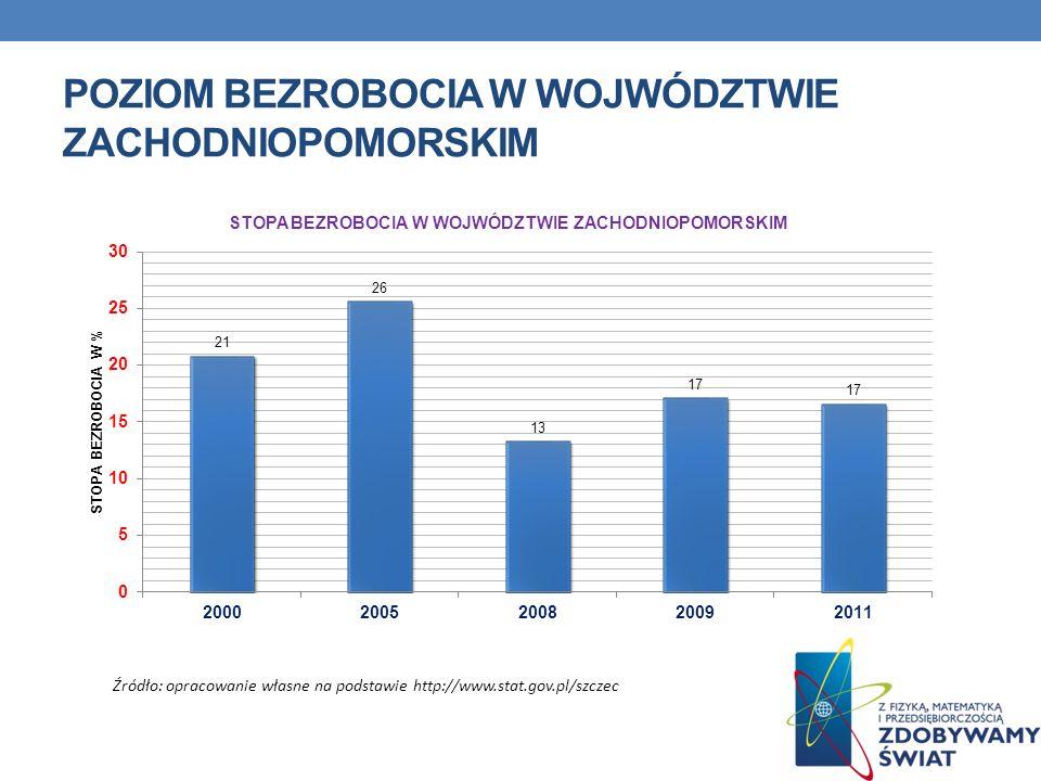POZIOM BEZROBOCIA W WOJWÓDZTWIE ZACHODNIOPOMORSKIM Źródło: opracowanie własne na podstawie http://www.stat.gov.pl/szczec