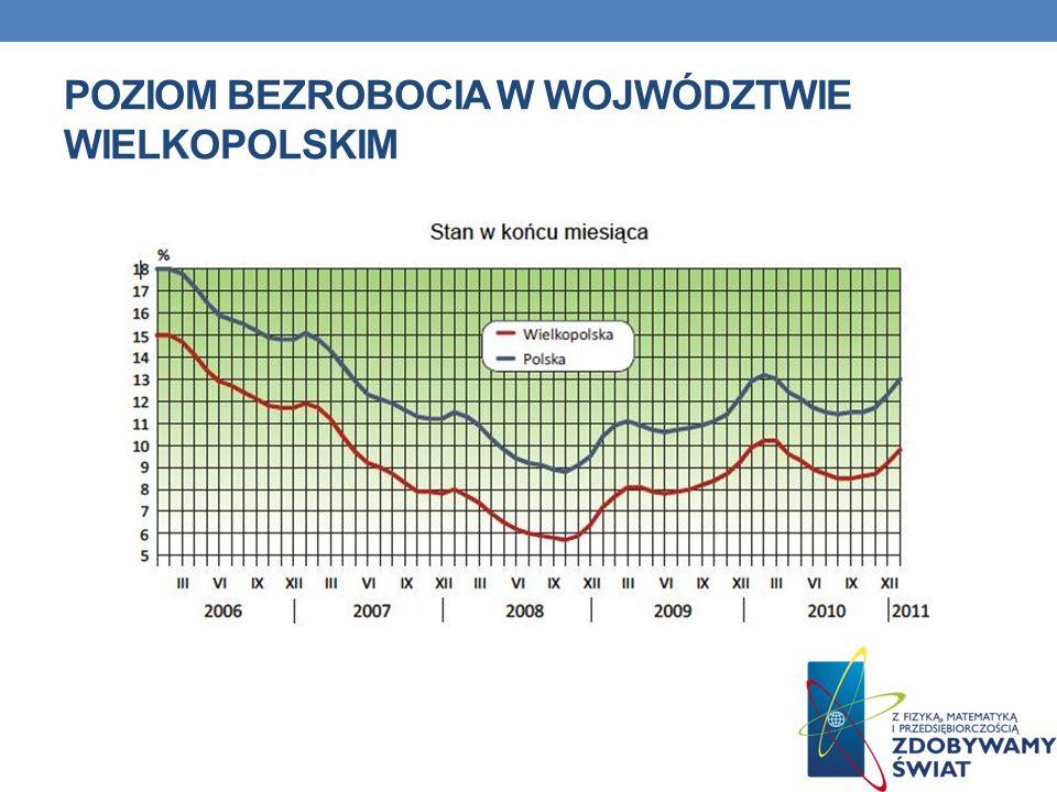BEZROBOCIE W POLSCE WEDŁUG WOJEWÓDZTW – STYCZEŃ 2012 Pod względem podziału na województwa, województwo zachodniopomorskie (18,5 proc.) znajduje się w grupie województw, w których utrzymuje się najwyższa stopa bezrobocia razem z warmińsko-mazurskim (21,1 proc.), kujawsko-pomorskim (17,7 proc.), lubuskim (16,5 proc), podkarpackim (16,3 proc.) oraz świętokrzyskim (16,0 proc.).