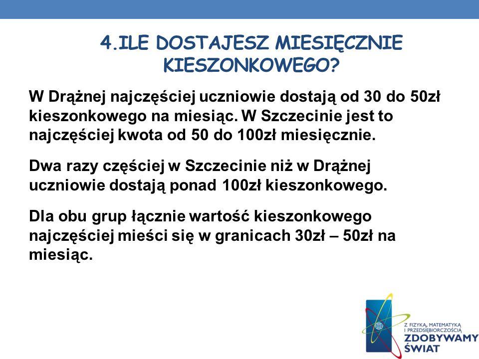 W Drążnej najczęściej uczniowie dostają od 30 do 50zł kieszonkowego na miesiąc. W Szczecinie jest to najczęściej kwota od 50 do 100zł miesięcznie. Dwa