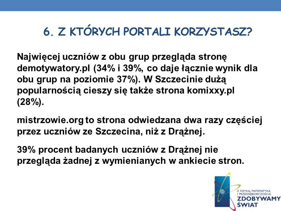 Najwięcej uczniów z obu grup przegląda stronę demotywatory.pl (34% i 39%, co daje łącznie wynik dla obu grup na poziomie 37%). W Szczecinie dużą popul
