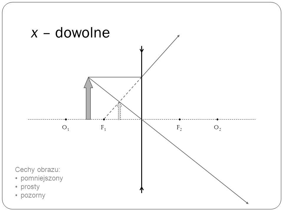 Promienie charakterystyczne dla soczewki rozpraszającej Promień biegnący równolegle do osi optycznej rozprasza się w ten sposób, że porusza się po pro