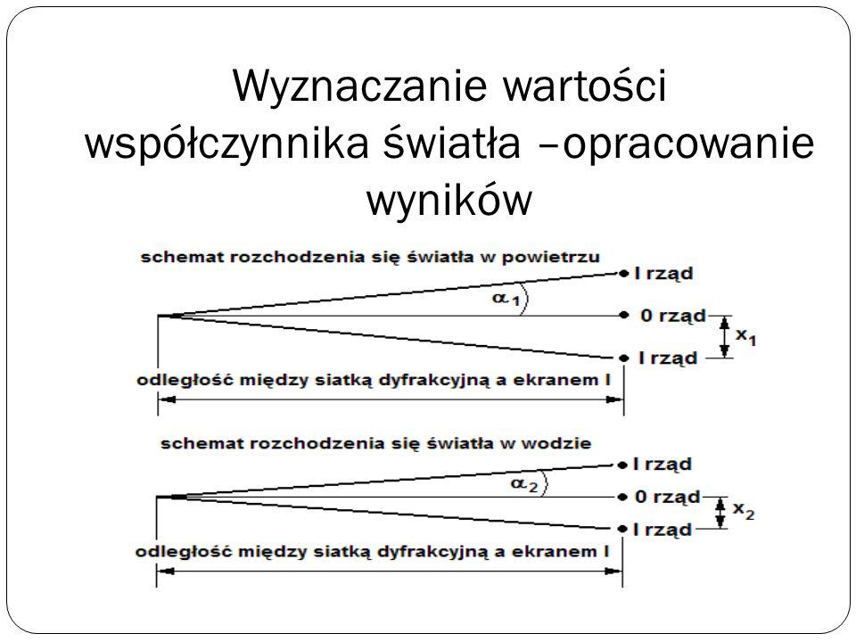 Wyznaczanie wartości współczynnika światła –wyniki doświadczenia Zaznaczone na ekranie odległości między prążkami pierwszego rzędu powinny być mniejsz