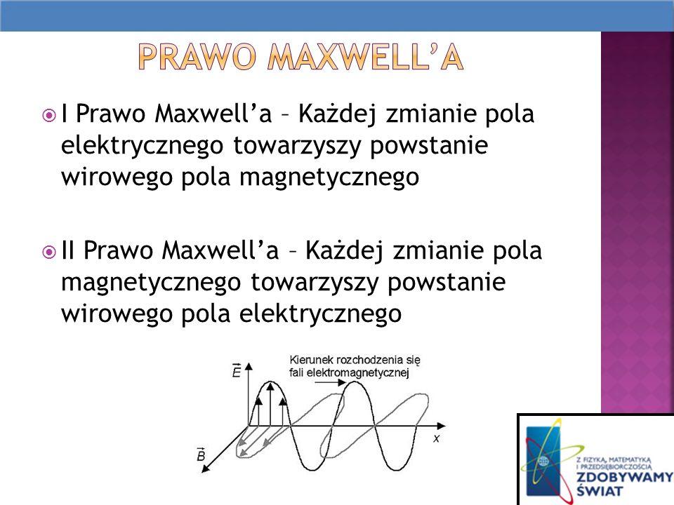 I Prawo Maxwella – Każdej zmianie pola elektrycznego towarzyszy powstanie wirowego pola magnetycznego II Prawo Maxwella – Każdej zmianie pola magnetycznego towarzyszy powstanie wirowego pola elektrycznego