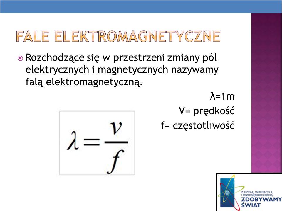 Rozchodzące się w przestrzeni zmiany pól elektrycznych i magnetycznych nazywamy falą elektromagnetyczną.