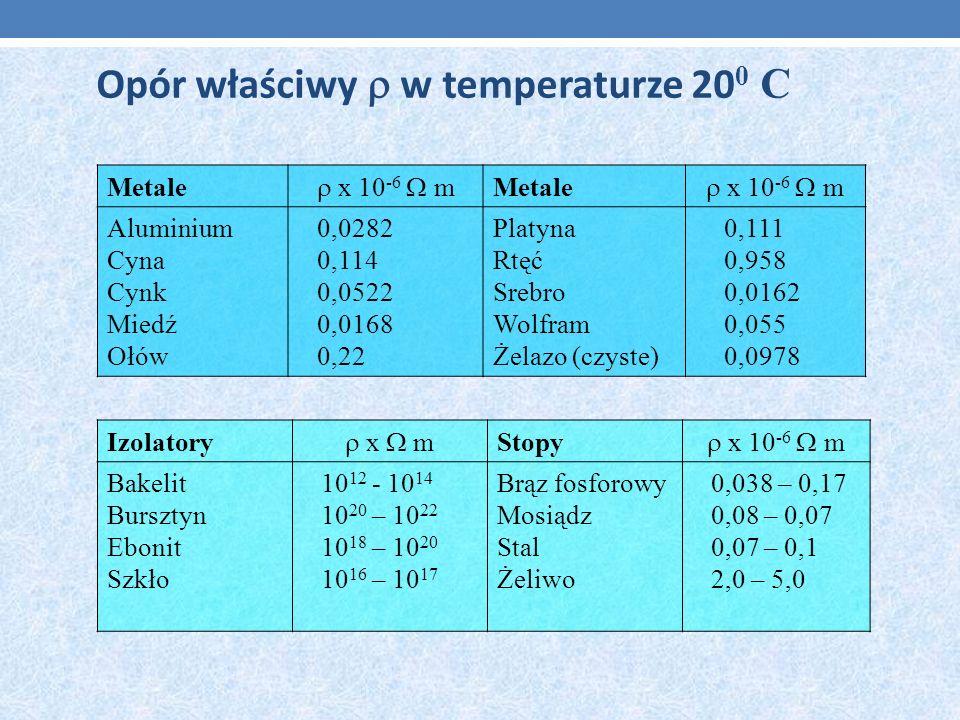 Opór właściwy w temperaturze 20 0 C Metale x 10 -6 m Metale x 10 -6 m Aluminium Cyna Cynk Miedź Ołów 0,0282 0,114 0,0522 0,0168 0,22 Platyna Rtęć Sreb