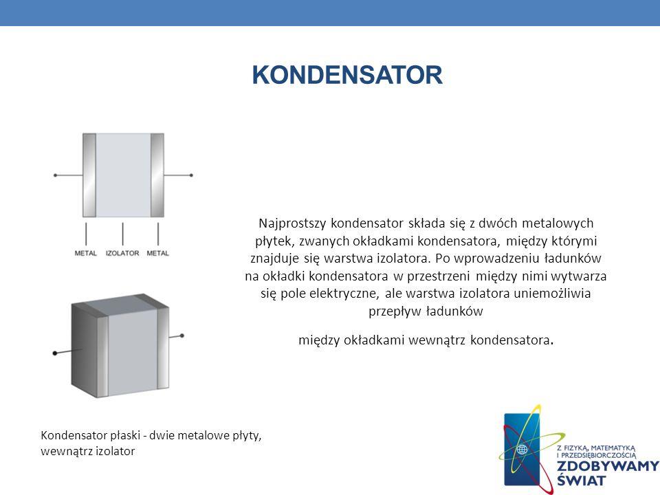 KONDENSATOR Kondensator płaski - dwie metalowe płyty, wewnątrz izolator Najprostszy kondensator składa się z dwóch metalowych płytek, zwanych okładkam