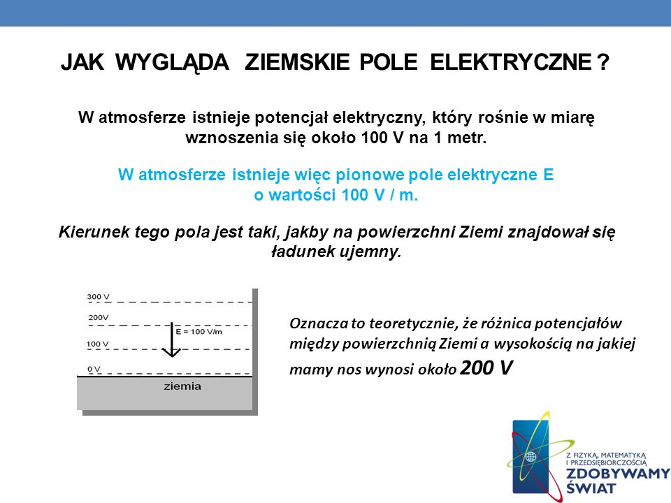 JAK WYGLĄDA ZIEMSKIE POLE ELEKTRYCZNE ? W atmosferze istnieje potencjał elektryczny, który rośnie w miarę wznoszenia się około 100 V na 1 metr. W atmo