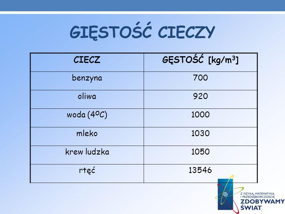 GIĘSTOŚĆ CIECZY CIECZGĘSTOŚĆ [kg/m 3 ] benzyna700 oliwa920 woda (4 O C)1000 mleko1030 krew ludzka1050 rtęć13546