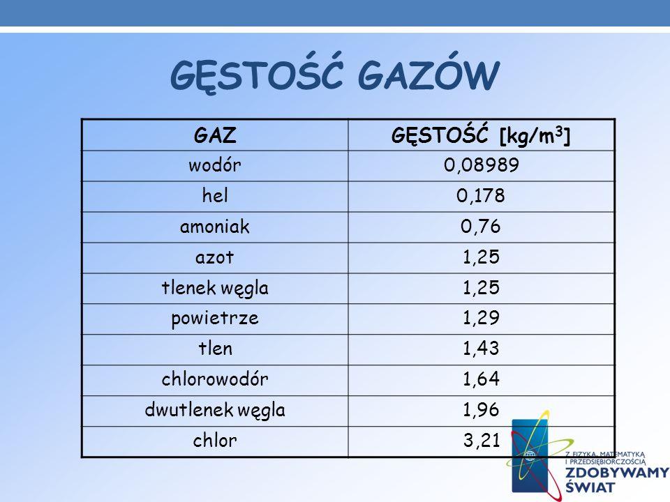 GĘSTOŚĆ GAZÓW GAZGĘSTOŚĆ [kg/m 3 ] wodór0,08989 hel0,178 amoniak0,76 azot1,25 tlenek węgla1,25 powietrze1,29 tlen1,43 chlorowodór1,64 dwutlenek węgla1