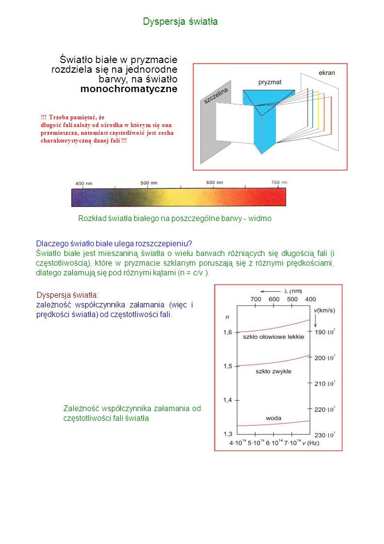 W próżni dyspersja nie występuje, prędkość światła jest dla wszystkich częstości jednakowa.