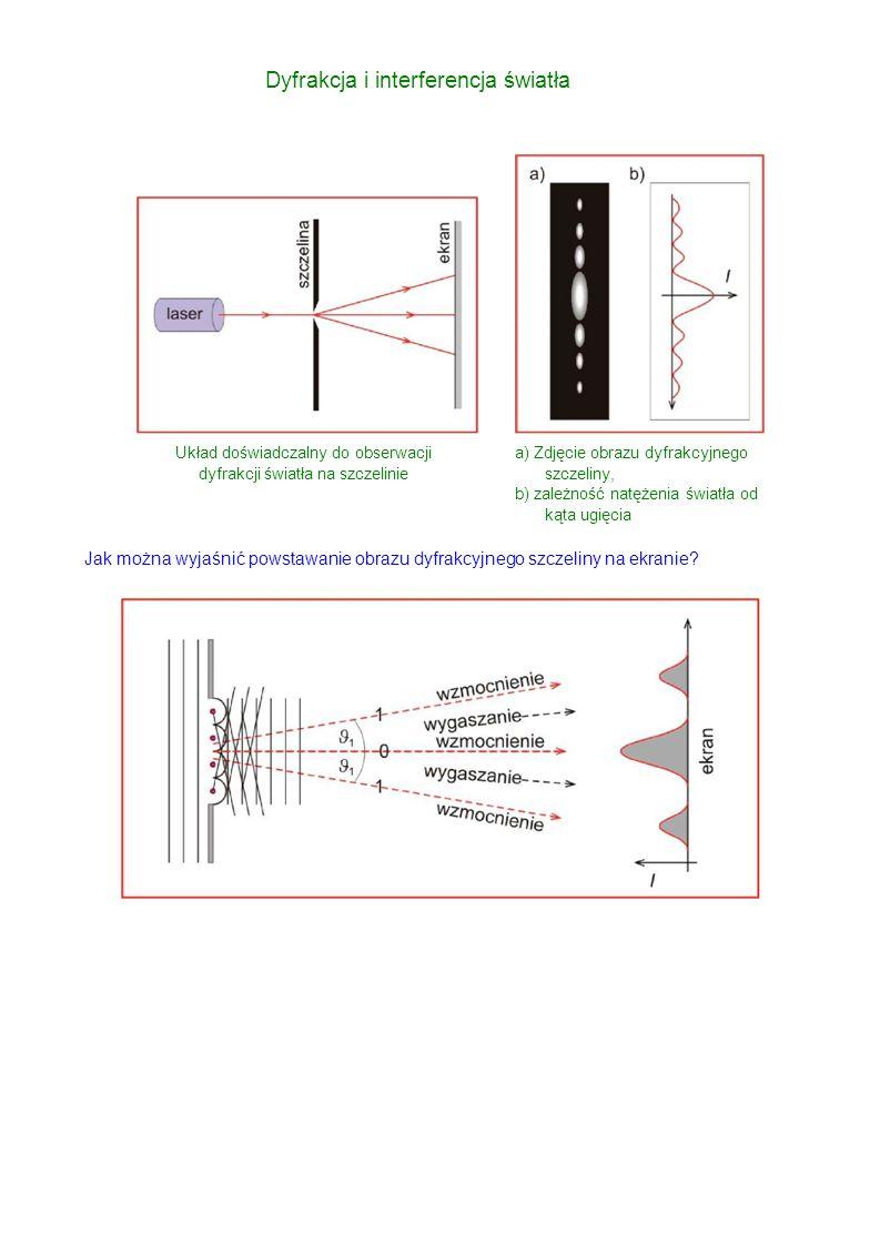 Dyfrakcja i interferencja światła Układ doświadczalny do obserwacji dyfrakcji światła na szczelinie a) Zdjęcie obrazu dyfrakcyjnego szczeliny, b) zależność natężenia światła od kąta ugięcia Jak można wyjaśnić powstawanie obrazu dyfrakcyjnego szczeliny na ekranie?