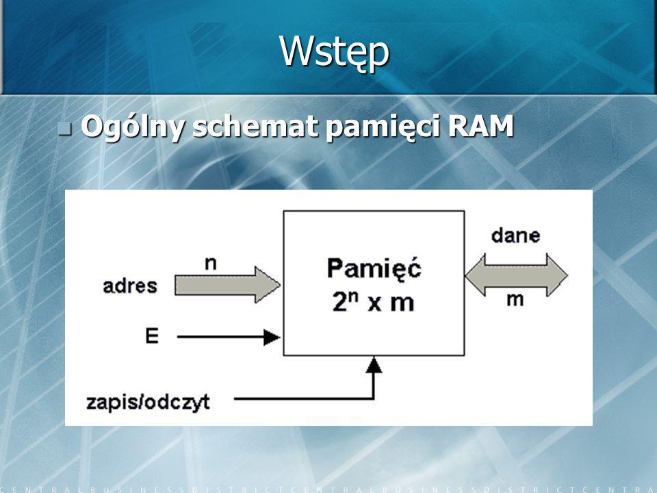 Wstęp Ogólny schemat pamięci RAM Ogólny schemat pamięci RAM