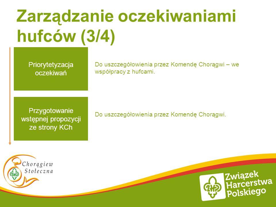 Zarządzanie oczekiwaniami hufców (3/4) Do uszczegółowienia przez Komendę Chorągwi – we współpracy z hufcami.