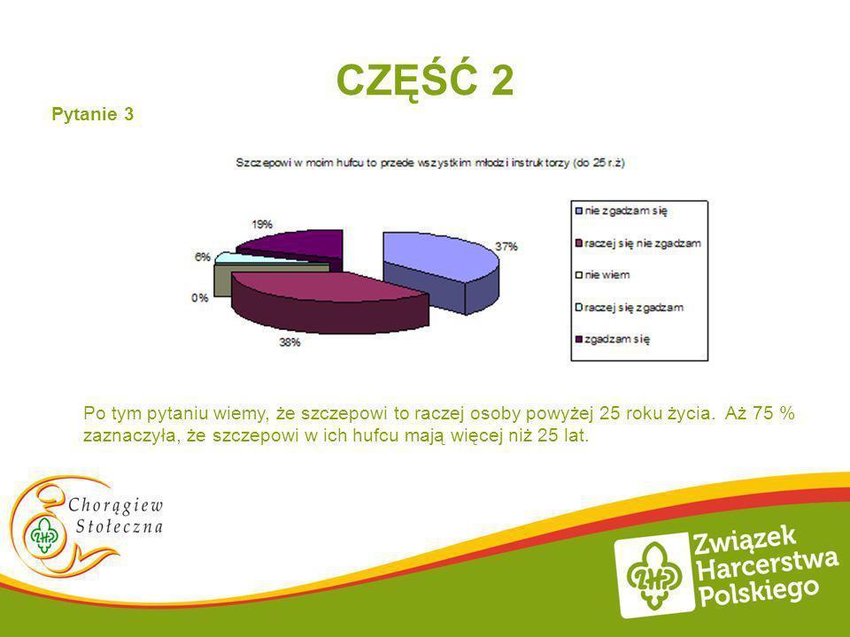 CZĘŚĆ 2 Pytanie 3 Po tym pytaniu wiemy, że szczepowi to raczej osoby powyżej 25 roku życia. Aż 75 % zaznaczyła, że szczepowi w ich hufcu mają więcej n