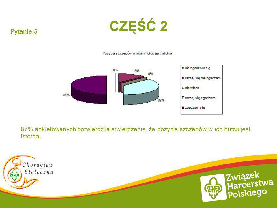 CZĘŚĆ 2 Pytanie 5 87% ankietowanych potwierdziła stwierdzenie, że pozycja szczepów w ich hufcu jest istotna.